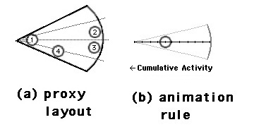 A schematic of a lecture social proxy, in which dots move toward the apex of the wedge with cumulative activity. proceeded, new conventions evolved to govern their interactions (e.g., the person who completes a limerick is obligated to start the next one).