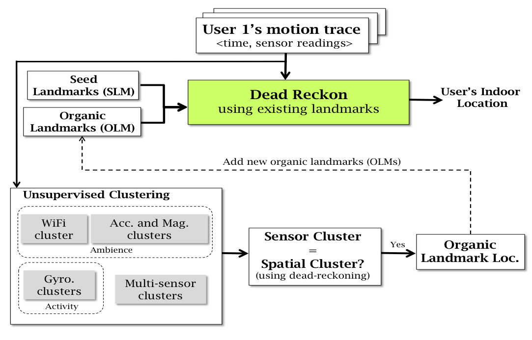 Figure : UnLoc architecture motion vectors are computed from recorded sensor readings, and the user s location computed via dead-reckoning.