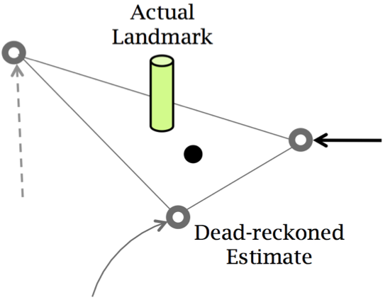 Figure 6: (a) UnLoc users walk and periodically encounter landmarks refines landmark locations, corrects own location. (b) The solid circle showing the centroid of the dead-reckoned estimates.