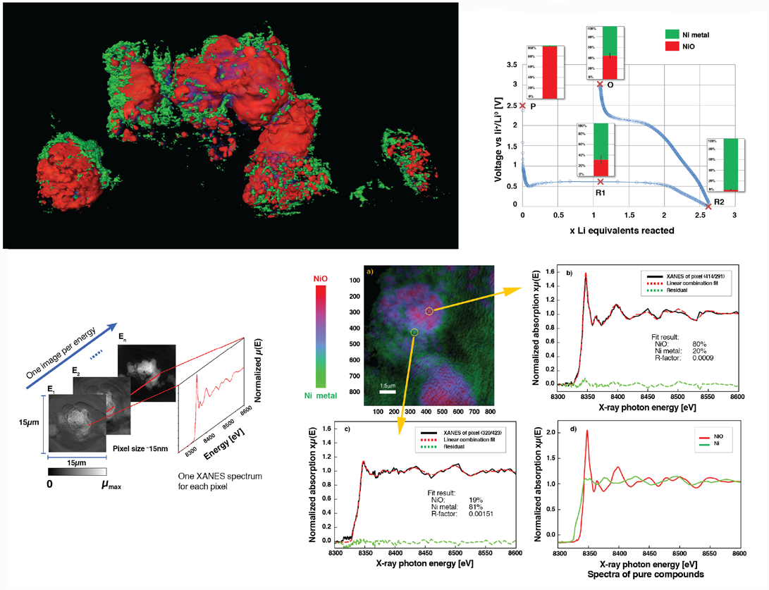 From Quanta to the Continuum: Opportunities for Mesoscale Science Synchrotron-Based High-Resolution 3-D Tomography under In Operando Conditions A research team from SLAC National Accelerator