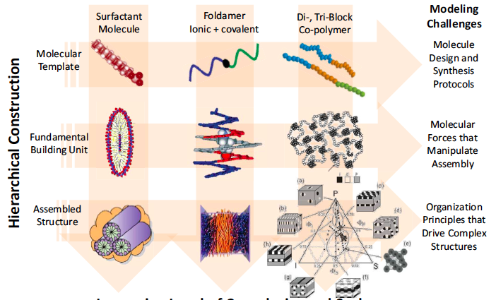 From Quanta to the Continuum: Opportunities for Mesoscale Science Directing Assembly of Hierarchical Functional Materials The integration of disparate materials classes by top-down and bottomup
