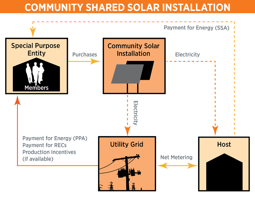 TAX AND FINANCE ISSUES FOR SPECIAL PURPOSE ENTITY PROJECTS Federal income tax benefits offer significant value for solar projects, but can be challenging for community shared projects to use