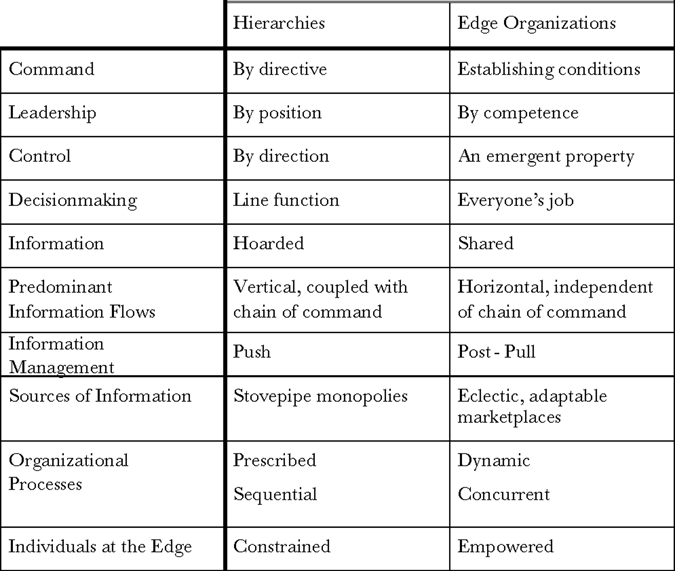218 Power to the Edge loyalties and reward structures are misaligned. Any effort at reform or revolution must ultimately overcome these barriers. 5 COMPARISON OF HIERARCHIES V.