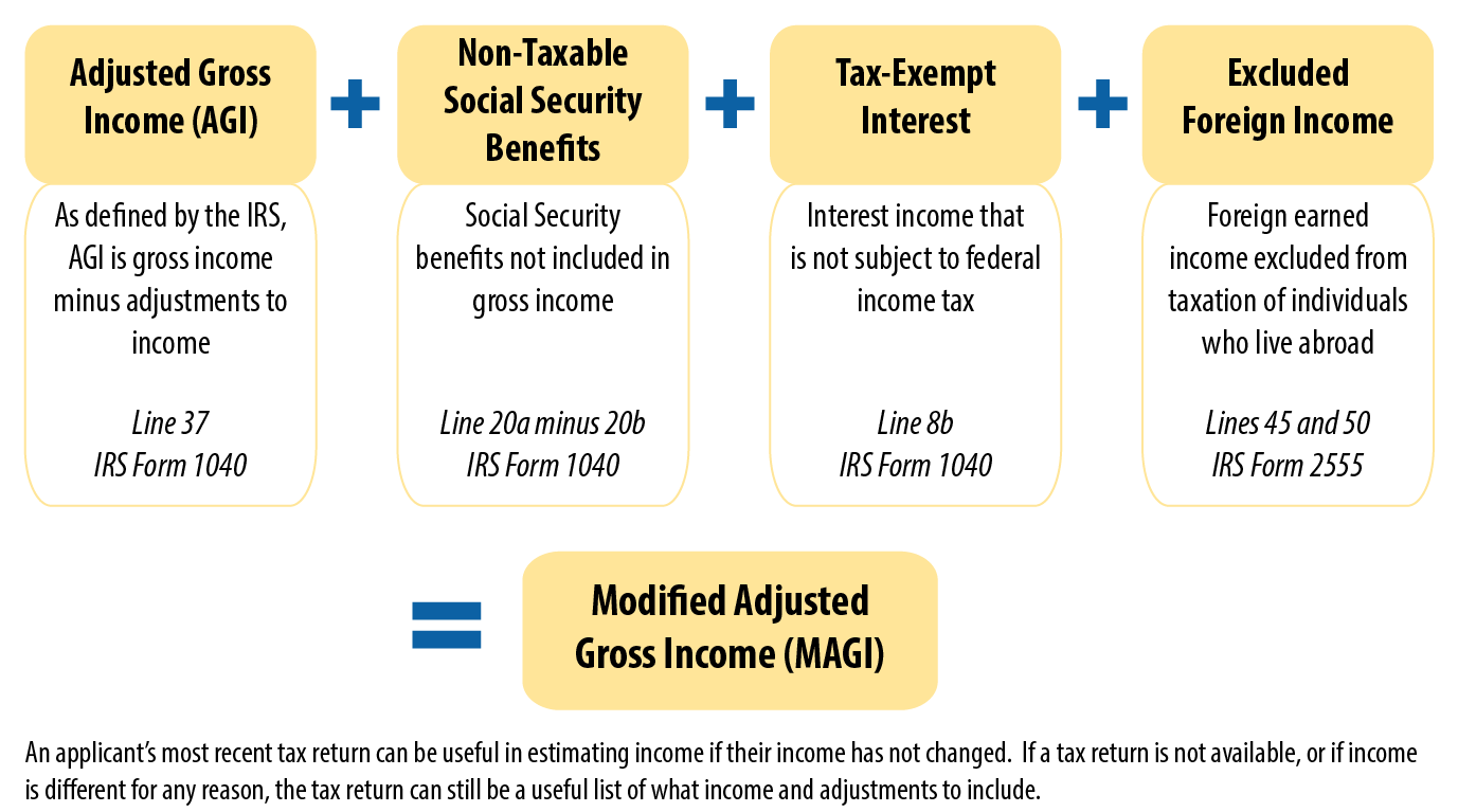 What Income Counts for Medicaid and Premium Tax Credit Eligibility?