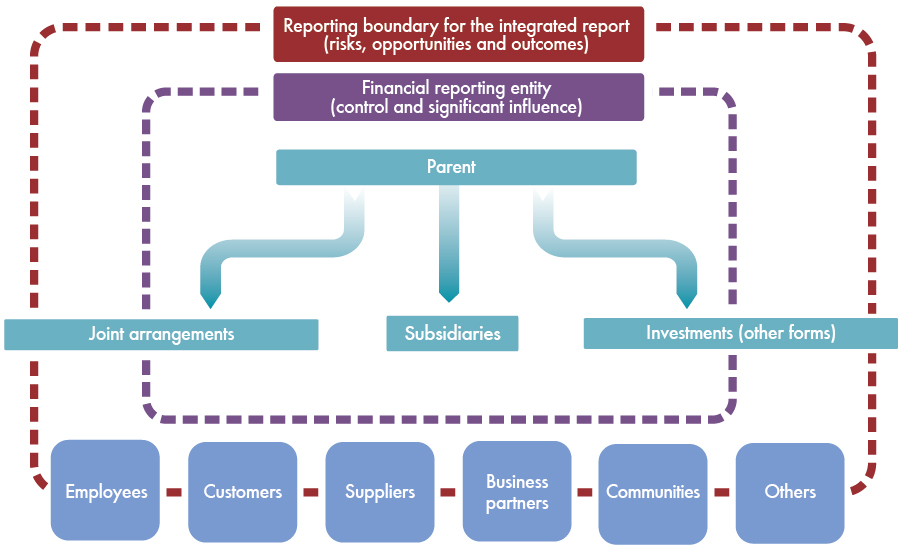 3. GUIDING PRINCIPLES CONTINUED Figure 3: Entities/stakehlders cnsidered in determining the reprting bundary: 3.