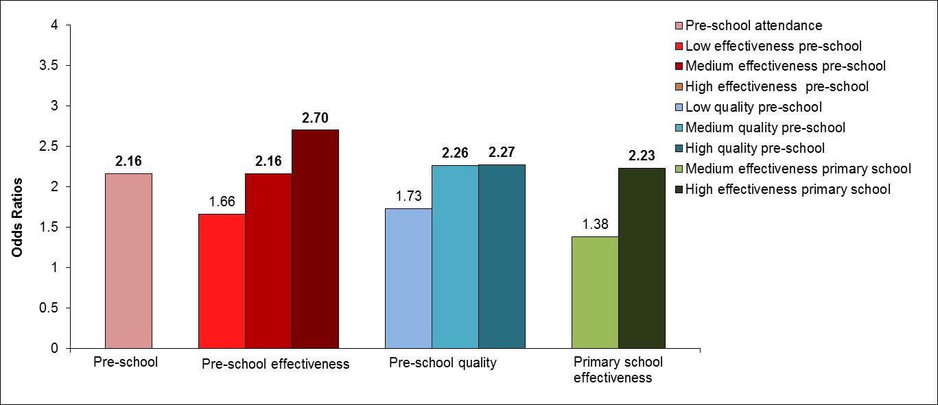 Figure 2. Odds ratios for pre-school and school measures that predict being in the high achieving group at the end of Key Stage 2 Note: Statistically significant ORs are in bold. See Tables A.2-A.