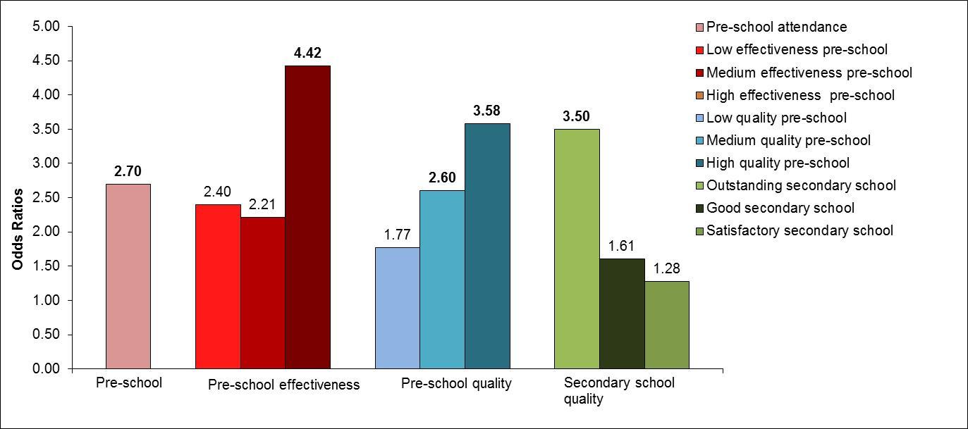 Figure 3. Odds ratios for pre-school and school measures that predict attaining four or more AS-levels Note: Statistically significant ORs are in bold. See Tables A.14-A.