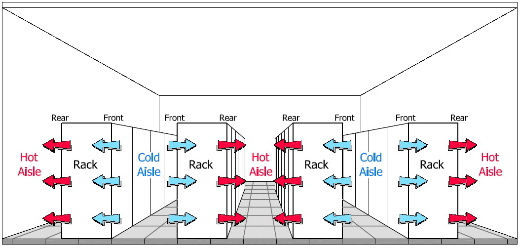 1.3.2. Heat Removal The role of data center air-conditioning systems is to keep the components of the electronic equipment within the manufacturers specified temperature/humidity range.