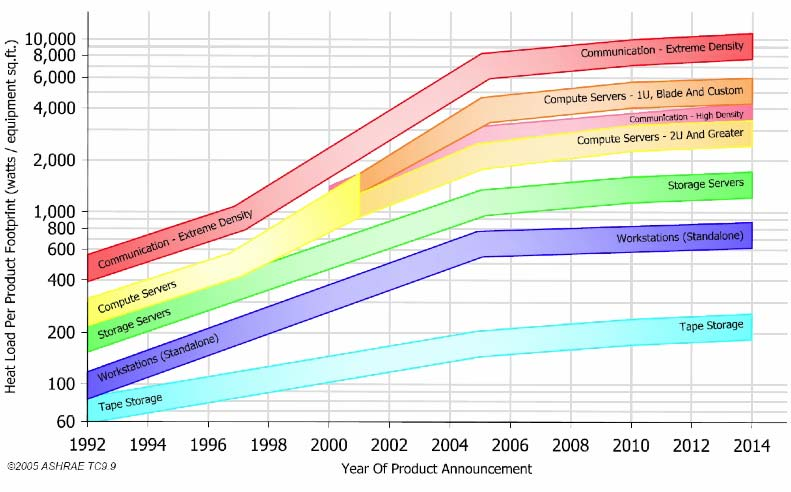 Figure 2-5. ASHRAE TC 9.9 Equipment Power Density Projections Source: ASHRAE (2005). Figure 2-6. Annual Amortized Cost for Purchase and Operation of a 1U Server Source: Belady (2007).