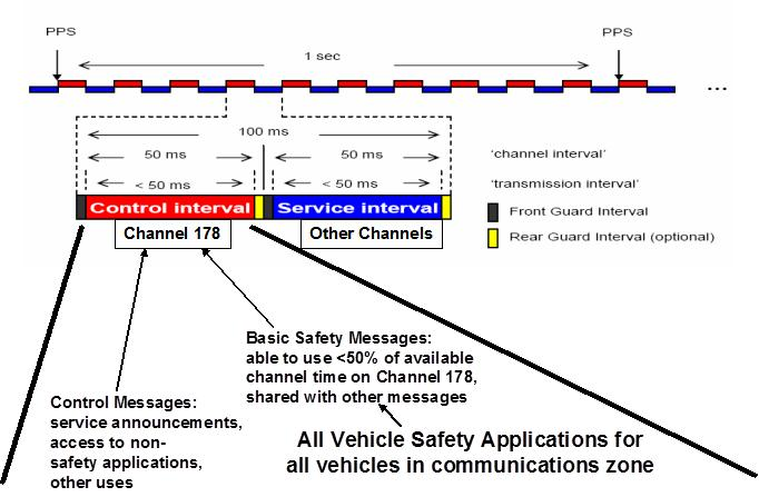 Figure V-3 Time Division Channel Usage During the VSC-A research initiative, vehicles participating in V2V safety communications using this channel switching operation sent and received BSMs on the