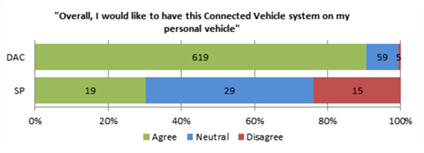 Table VII-1 Comparison of Findings between Driver Acceptance Clinics and Safety Pilot Model Deployment during the First 6 Months Would like to have V2V technology on their personal vehicle Driver