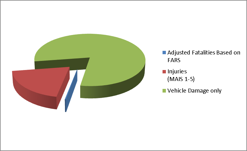 Figure III-2 22 Target Light-Vehicle Pre-Crash Scenario Crash Statistics This analysis included the potential crashes that could be addressed by V2V technology only, V2I technology only, and combined.