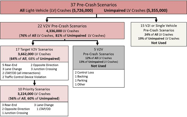 Figure III-3 V2V Light-Vehicle Target Crashes Breakdown In addition, the analysis also indicated V2I systems could potentially address: o about 1,465,000 police-reported or 26 percent of all-vehicle