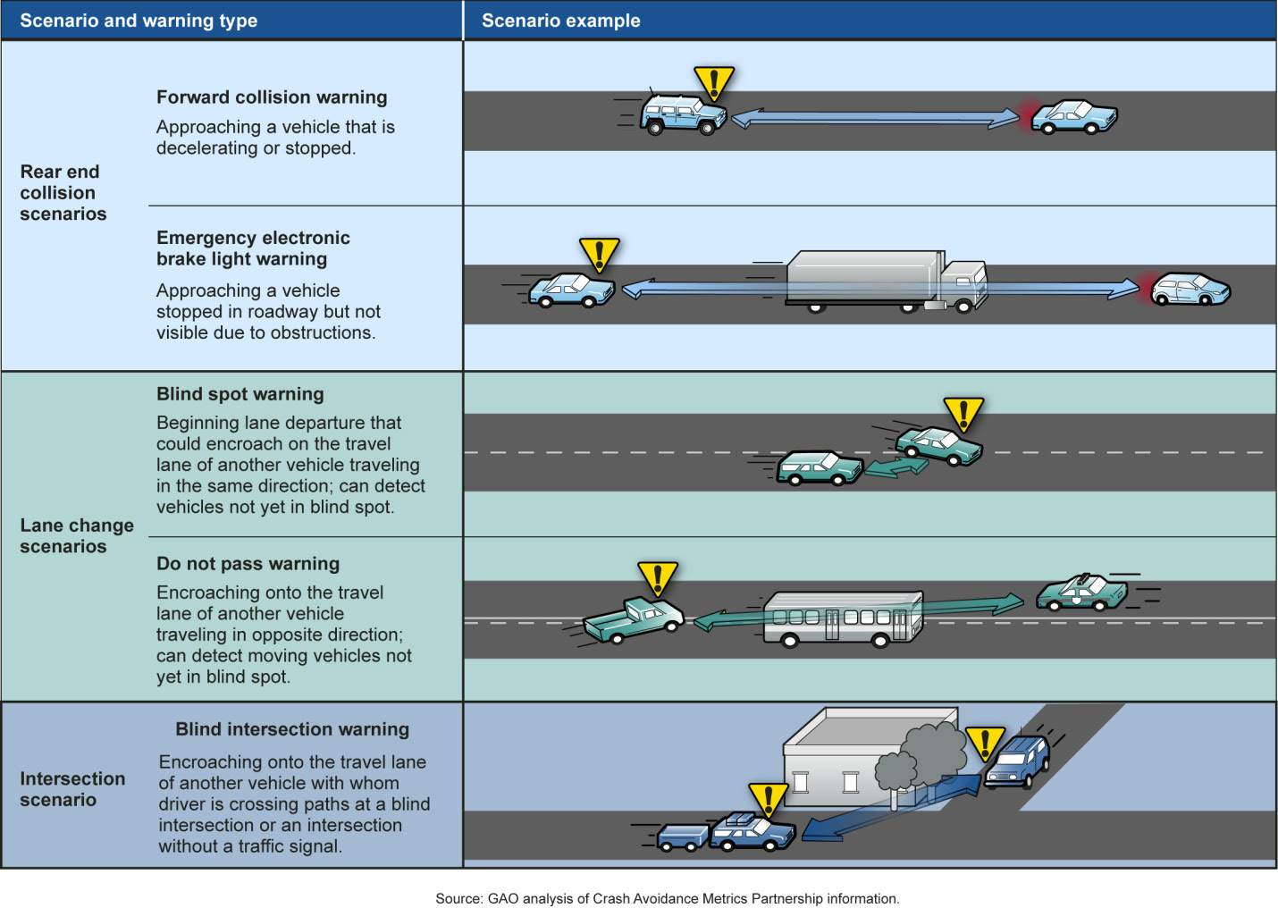Figure III-4 Examples of Crash Scenarios and Vehicle-to-Vehicle Applications NOTE: Sensor-based crash avoidance technologies can, in some instances, provide warnings in forward collision, blind spot,