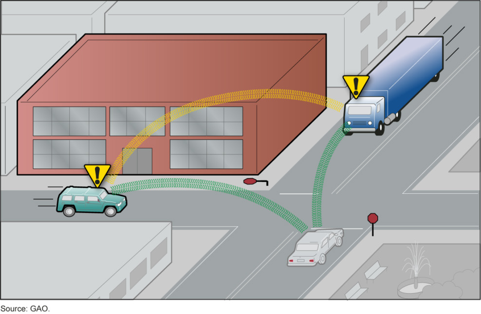 a) Intersection Movement Assist IMA warns the driver of a vehicle when it is not safe to enter an intersection due to a high probability of colliding with one or more vehicles at intersections both