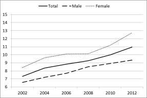 Figure 2. Average incidence of overeducation by sex (ISCO-based method, %) a. All workers b.