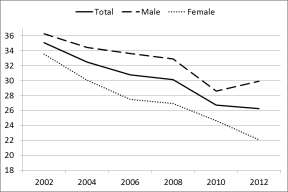 Figure 4. Average incidence of undereducation by sex (ISCO-based method, %) a. All workers b.