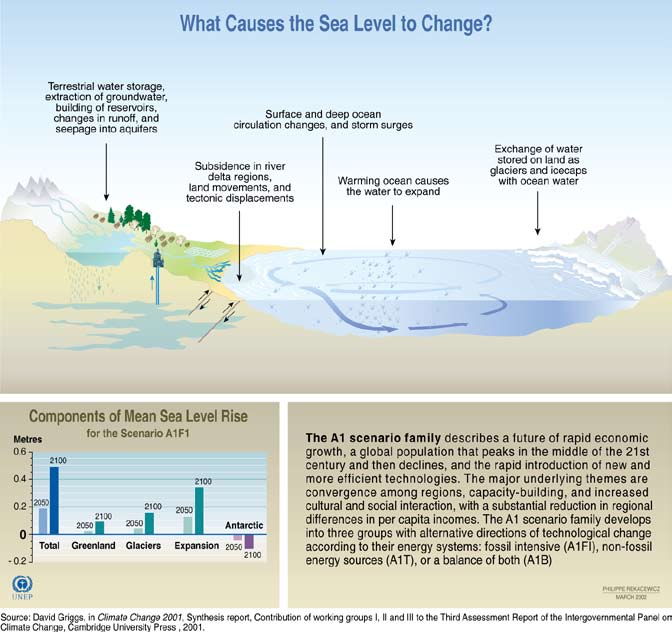 Figure 15. How sea level rise will happen.