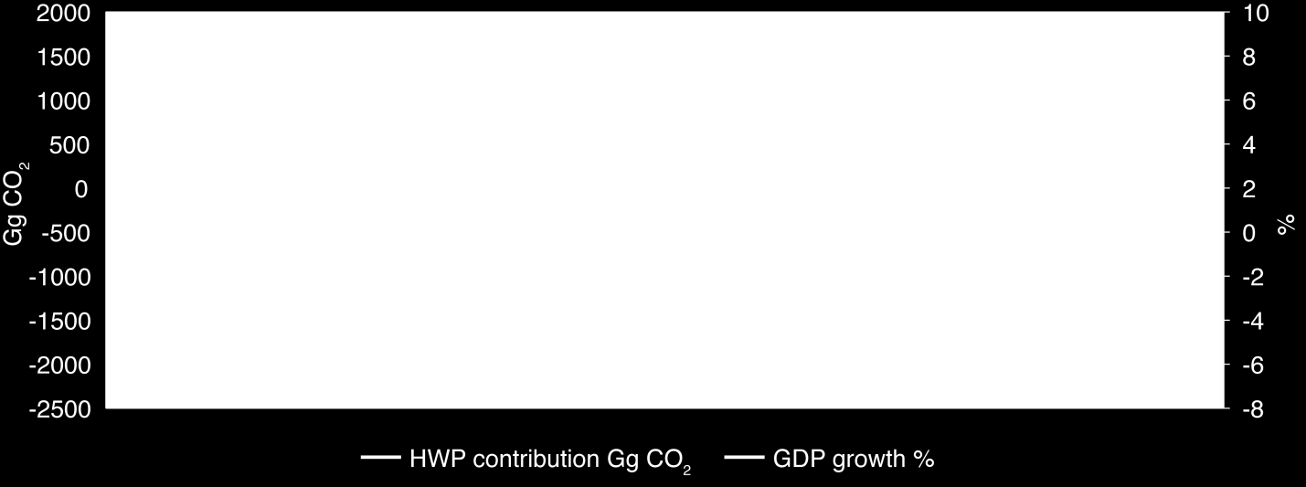 As a result the HWP pool is more likely to become a source of CO 2 in years with low production and a sink in years with higher production.