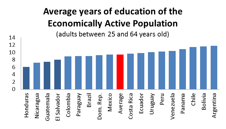 seconday schools Source: IADB, 2014 Source: