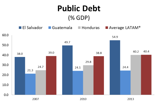 growing fiscal deficits and an