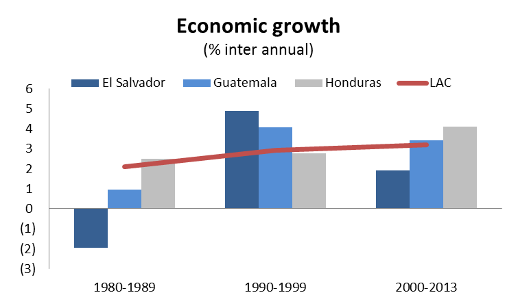Figure 1: Economic growth and