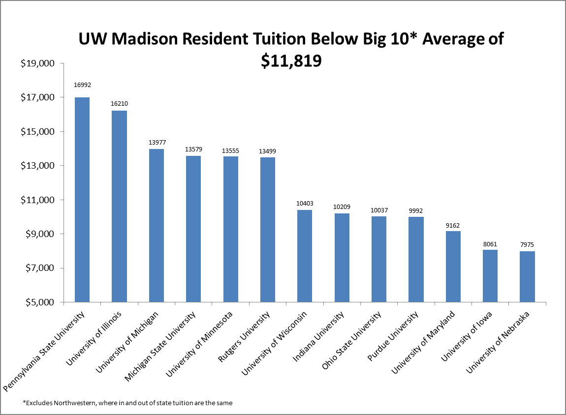CHART 9: UNIVERSITY OF WISCONSIN-MADISON TUITION COMPARISON The budget includes the following additional provisions to maintain reasonable higher education costs in Wisconsin: Provide $7 million over