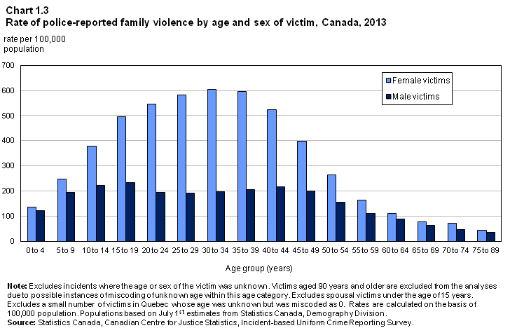 Juristat Article Family violence in Canada: A statistical profile, 2013 The gap between male and female rates of family violence was narrowest for the youngest and oldest age groups Overall, the rate