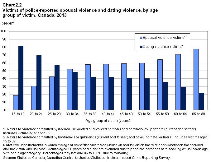 Juristat Article Family violence in Canada: A statistical profile, 2013 In contrast, the majority of intimate partner victims aged 30 and older were victimized by a spouse.
