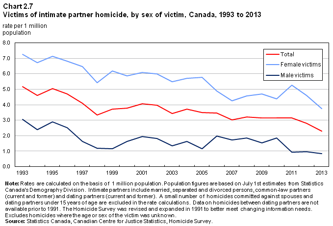 Juristat Article Family violence in Canada: A statistical profile, 2013 There was little difference in the reported motives for homicides against spouses (legally married and common-law) and those