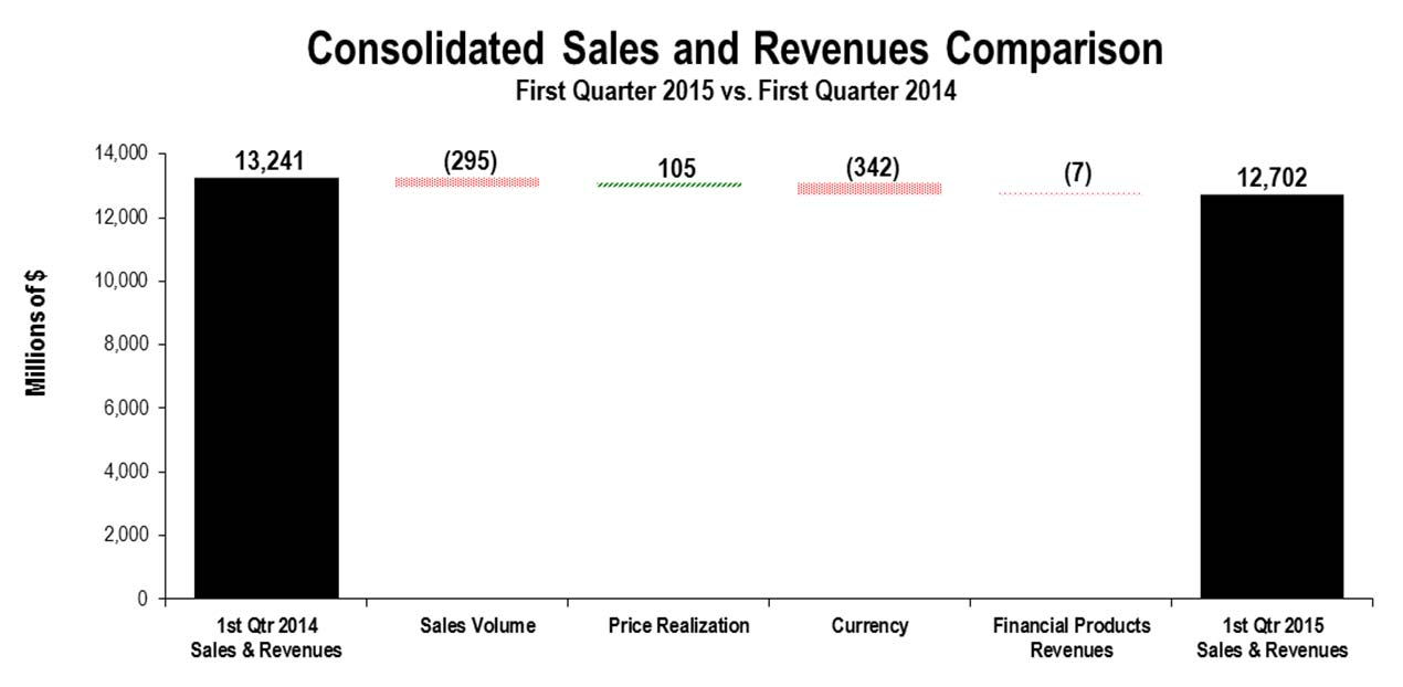 5 CONSOLIDATED RESULTS Consolidated Sales and Revenues The chart above graphically illustrates reasons for the change in Consolidated Sales and Revenues between the first quarter of 2014 (at left)