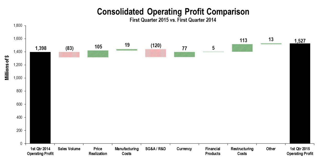 6 Consolidated Operating Profit The chart above graphically illustrates reasons for the change in Consolidated Operating Profit between the first quarter of 2014 (at left) and the first quarter of