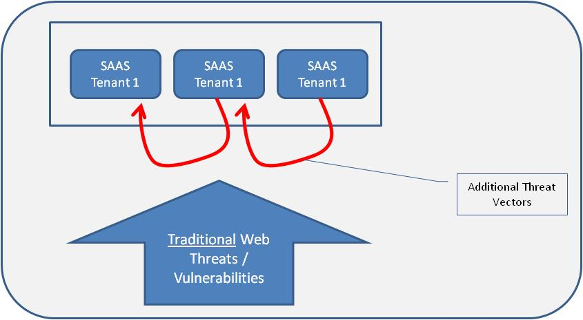Figure 3 Threat Vectr Inheritance Additinal classes f testing will need t be develped and included t address threats that arise as a result f the deplyment mdel f the Applicatin in the Clud.