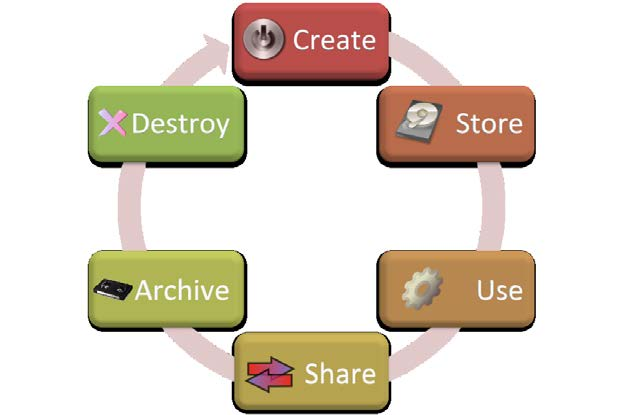 The lifecycle includes six phases frm creatin t destructin.