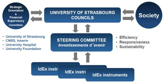 Governance structures in the Spanish CEI programme and example of the University of Strasbourg with the French Excellence Initiative Campus Carlos III is an aggregate of different institutions led by