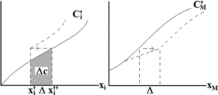 supply-side environmental policy 85 Fig. 2. If country i sells deposits to, both cost curves shift identical if could instead choose xand p and then let yclear the market.