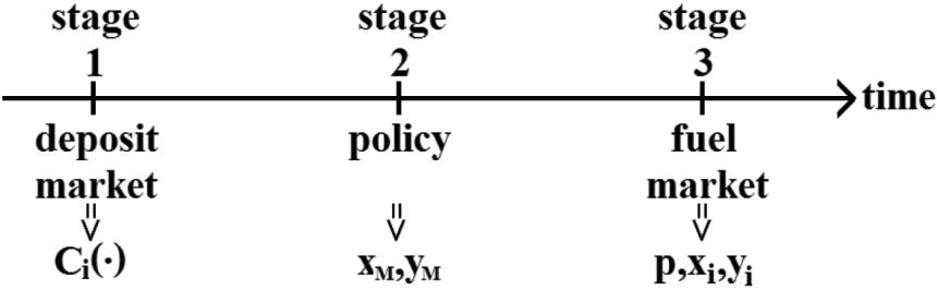 86 journal of political economy Fig. 3. Timing of the game and not a function, in which case we define [ ] C i(x i) { lim C i(x i e), lim C i(x i e).