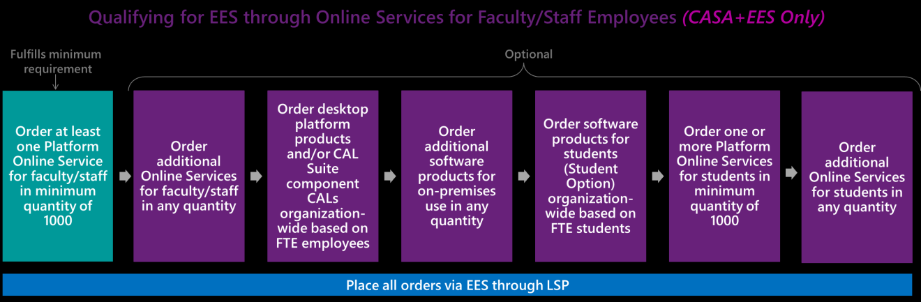 Note: If you choose the Student Option, enrolling 1,000 or more students in at least one Platform Online Service also fulfills this minimum requirement. See The Student Option for more information.