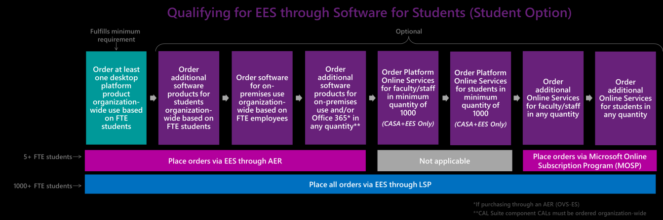 Qualifying for EES through software for students Calculating FTE Students Use the following formula to calculate the number of FTE students in the participating organization: Notes: If you are