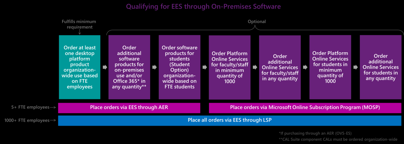 Minimum Requirements To qualify for EES by purchasing licenses for on-premises software, you must meet the following minimum requirements: 1. Meet the minimum number of FTE employees.
