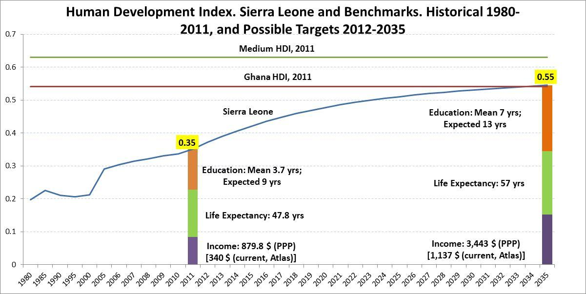 Sierra Leone s HDI was 0.33 in 2010 (below the average for Low HDI countries, at 0.45).