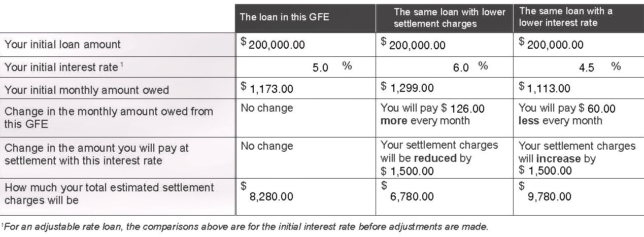 Using the tradeoff table The tradeoff table on page 3 will help you understand how your loan payments can change if you pay more settlement charges and receive a lower