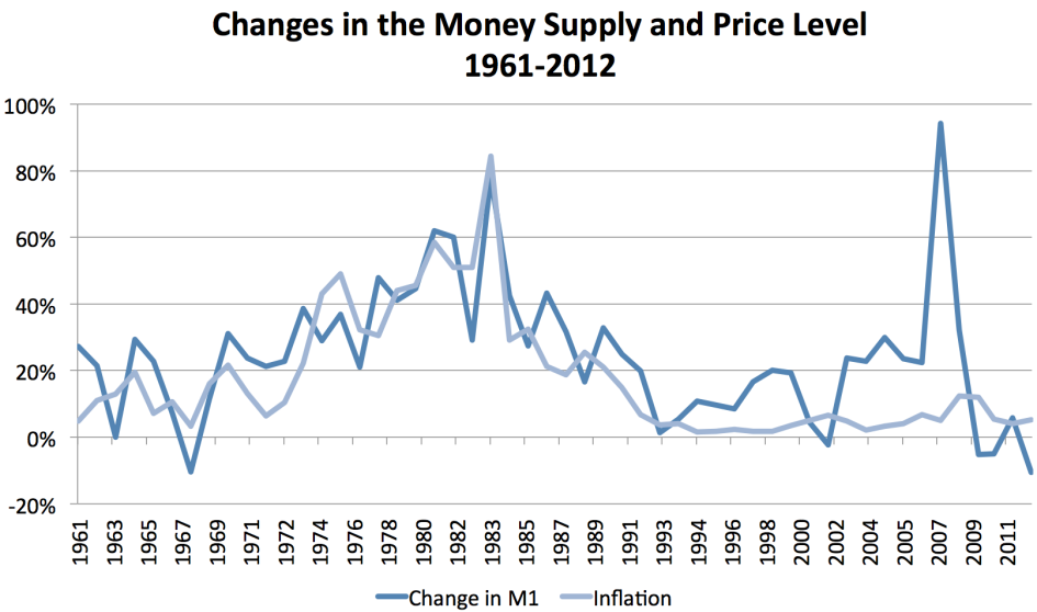 Fig. 4.3 Source: Central Bank of Iceland Fig 4.3 shows how the money supply (Demand Deposits) by sector.