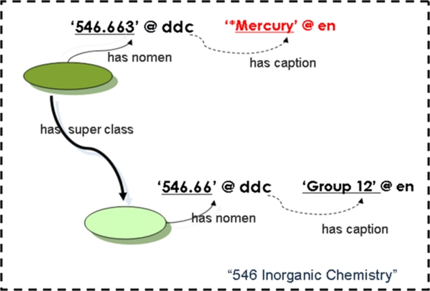 9b is for thema mercury as an element. Figure D.