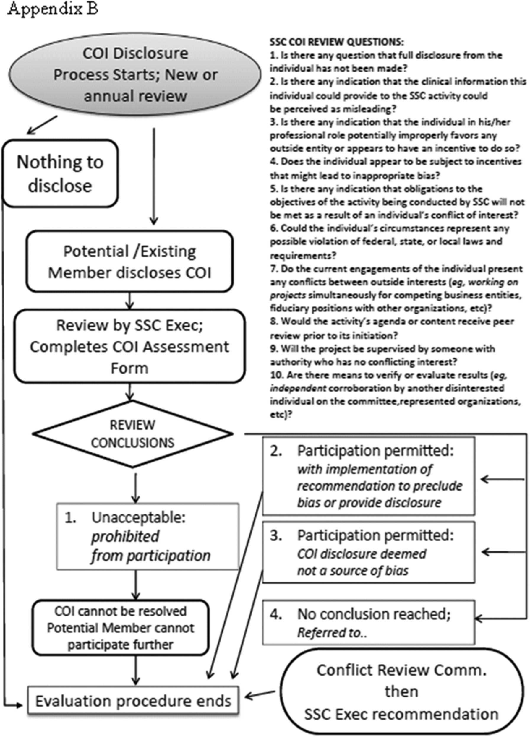 Dellinger et al Appendix B Conflict of Interest Process