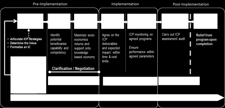 PROCUREMENT MALAYSIAN ICP MANAGEMENT FRAMEWORK