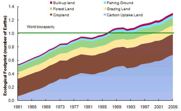 Report by the Commission on the Measurement of Economic Performance and Social Progress Figure 2.4: Humanity s ecological footprint by component 1961-2005 Source: Ewing et al.