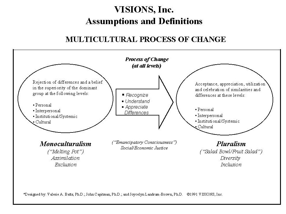 FIGURE 1 Several social activists in recent history have described how this multicultural reconciliation process plays out in oppressed/oppressor contexts. Diane J.