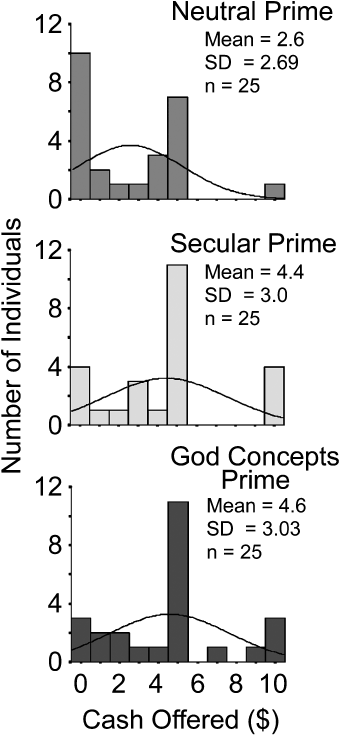 God Concepts and Prosocial Behavior At the end of the study, subjects completed demographic measures, including questions asking about their religiosity and belief in God.