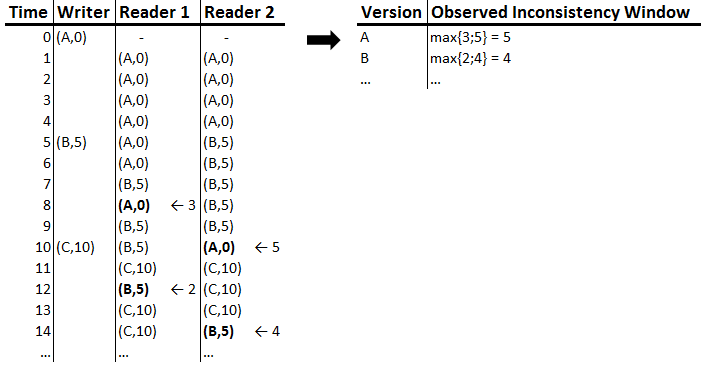 Figure 1: Consistency Monitoring Example version A the last time after 8 TU, reader 2 does so after 10 TU. So, reader 1 observed that version A lingered on for 3 TU while reader 2 measured 5 TU.